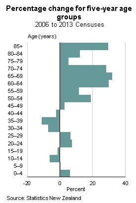 Verteilung der Altersgruppen