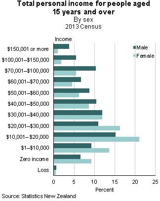 Verteilung des Einkommens nach Geschlecht