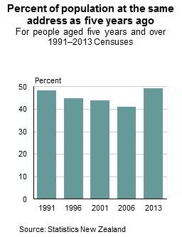 Neuseeländer ziehen häufig oder nicht so häufig um?