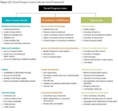 Übersicht der Indikatoren für den Social Progress Index